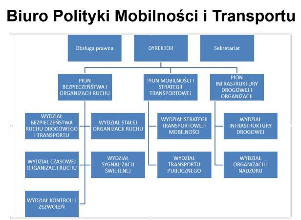 Struktura nowego biura Urząd Miasta