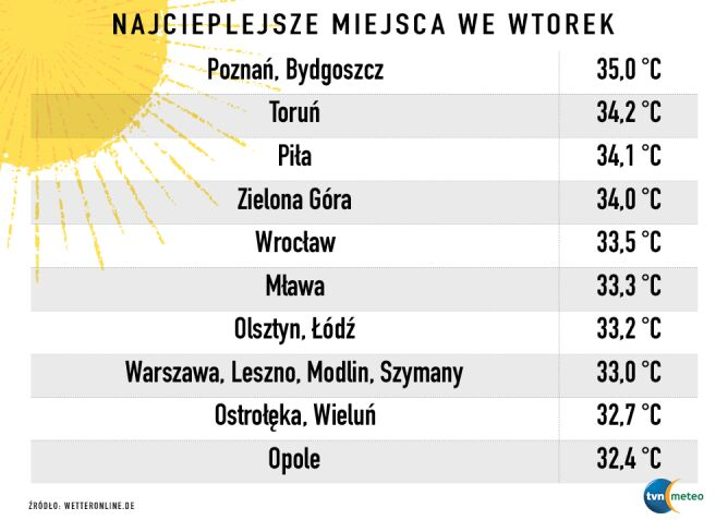 Najwyższe wartości temperatury we wtorek